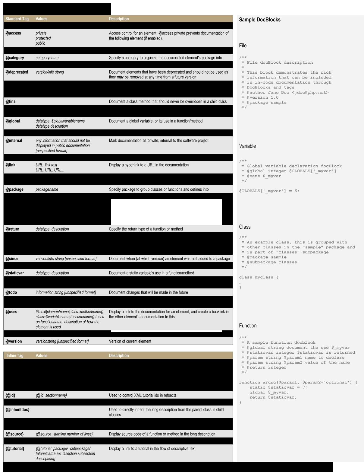 phpDocumentor cheatsheet
